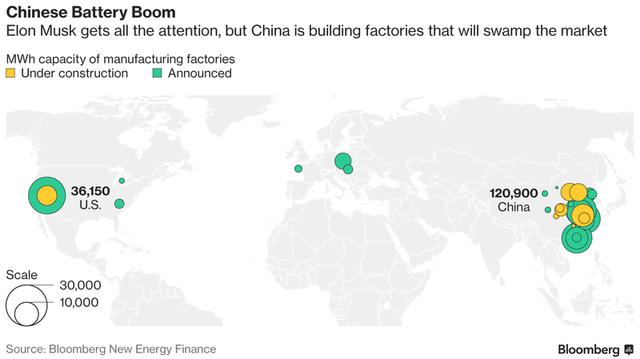 Sản lượng sản xuất ắc quy tại Trung Quốc nhiều hơn rất nhiều so với Mỹ