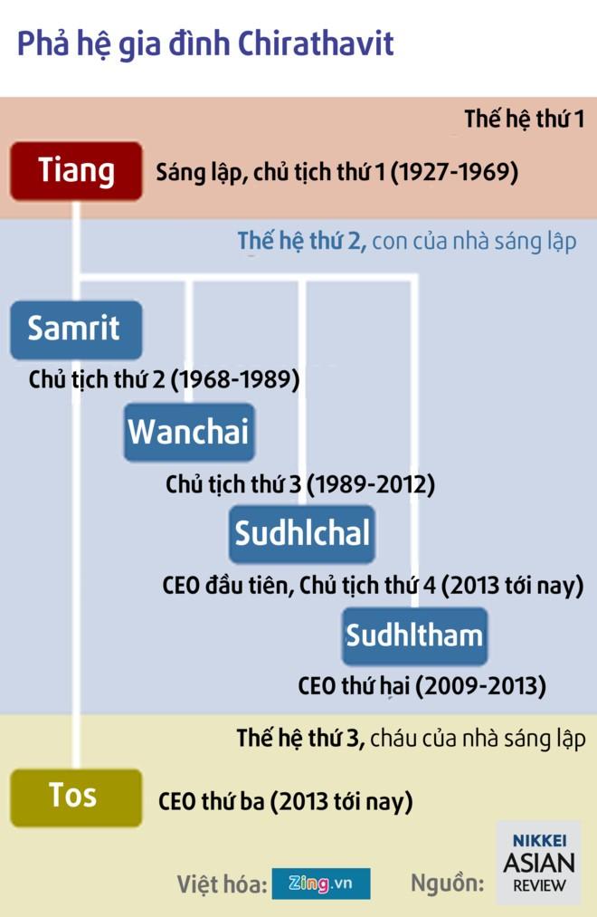 Gia dinh Chirathivat: The luc 90 nam vung vay nganh ban le Thai Lan hinh anh 2