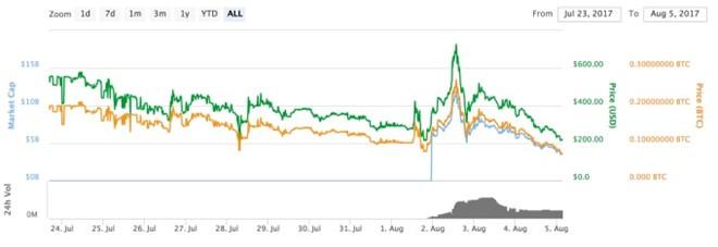 Bitcoin vuot nguong 3.0000 USD sau khi chia tach hinh anh 2