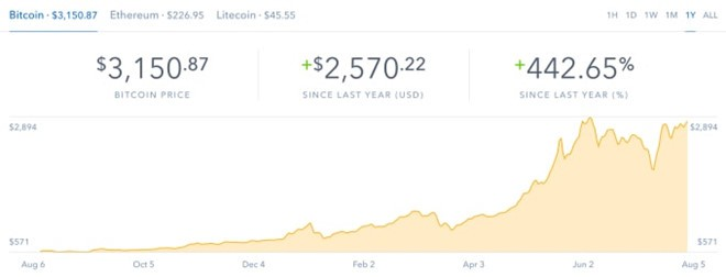Bitcoin vuot nguong 3.0000 USD sau khi chia tach hinh anh 1