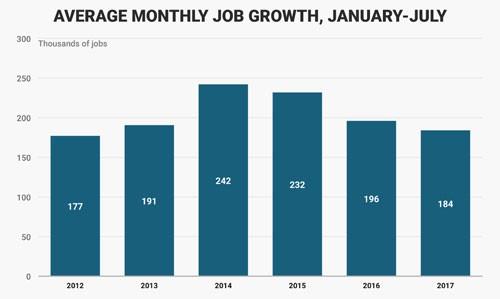 Bộ mặt kinh tế Mỹ sau 200 ngày đầu tiên ông Trump cầm quyền 9