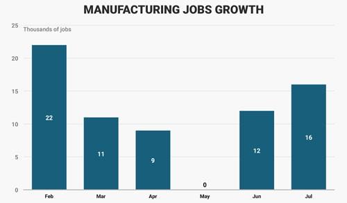 Bộ mặt kinh tế Mỹ sau 200 ngày đầu tiên ông Trump cầm quyền 10