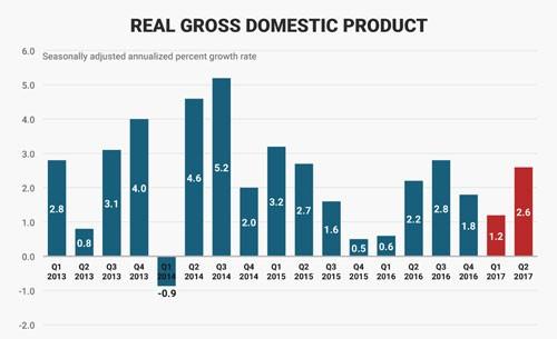 Bộ mặt kinh tế Mỹ sau 200 ngày đầu tiên ông Trump cầm quyền 12