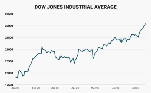 Bộ mặt kinh tế Mỹ sau 200 ngày đầu tiên ông Trump cầm quyền 1