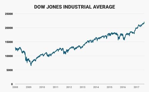 Bộ mặt kinh tế Mỹ sau 200 ngày đầu tiên ông Trump cầm quyền 2