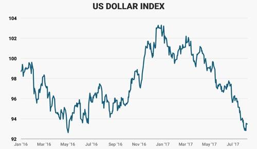 Bộ mặt kinh tế Mỹ sau 200 ngày đầu tiên ông Trump cầm quyền 4
