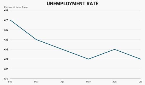 Bộ mặt kinh tế Mỹ sau 200 ngày đầu tiên ông Trump cầm quyền 6