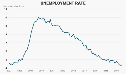 Bộ mặt kinh tế Mỹ sau 200 ngày đầu tiên ông Trump cầm quyền 7