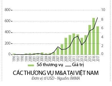 M&A can thuong vu lon de vuot moc 8 ti USD