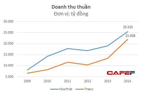 Doanh thu của Hòa Phát và Thaco giai đoạn 2009-2014