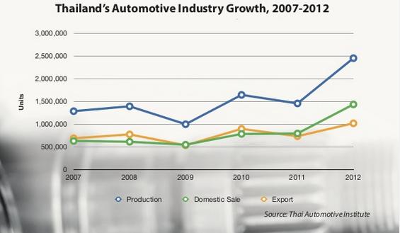 Tăng trưởng công nghiệp ô tô Thái Lan giai đoạn 2007-2012.