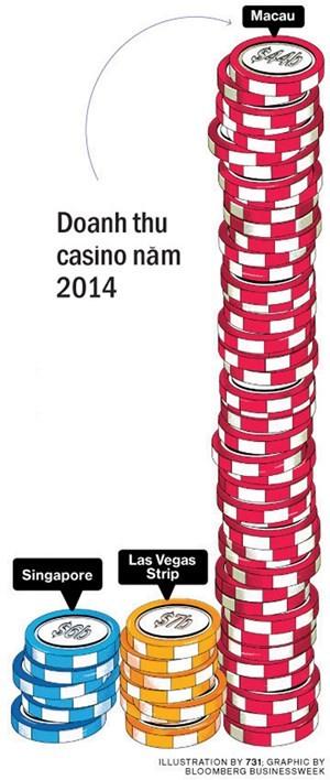 Singapore gánh nợ vì casino doanhnhansaigon