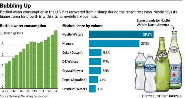 Nestlé đứng đầu thị trường nước đóng chai tại Mỹ.