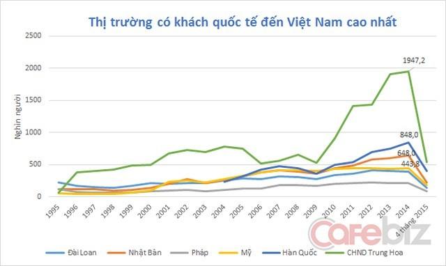 Trung Quốc là thị trường lớn nhất của Việt Nam. Nguồn: Tổng cục thống kê.