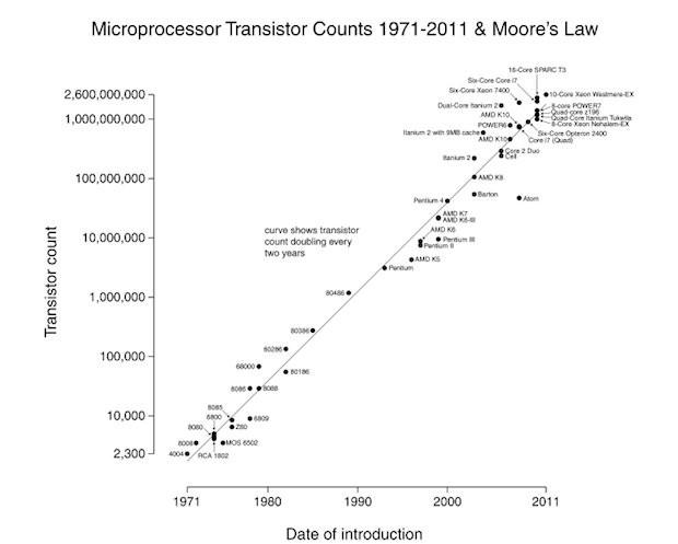 Sự phát triển theo định luật Moore. Ảnh: BusinessInsider