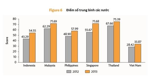 Điểm số quản trị doanh nghiệp trung bình các nước ASEAN. Nguồn :ADB