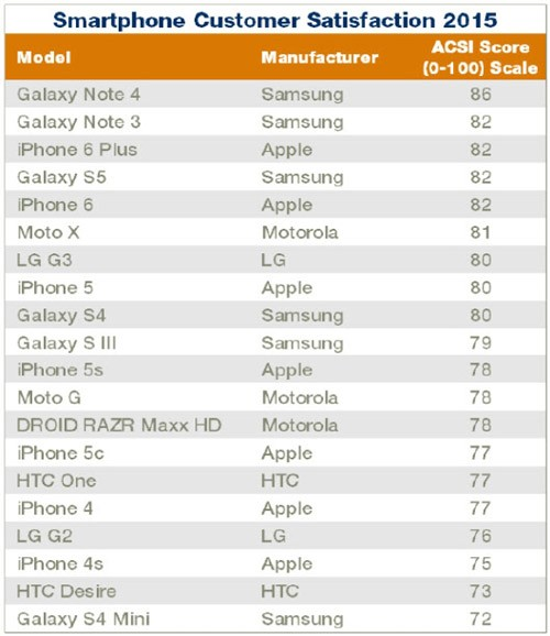 Galaxy Note 4 vượt iPhone 6 và 6 Plus về mức độ hài lòng - 2