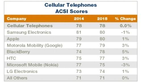 Galaxy Note 4 vượt iPhone 6 và 6 Plus về mức độ hài lòng - 3