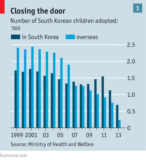 Số trường hợp nhận con nuôi quốc tế đã giảm mạnh ở Hàn Quốc nhờ những nỗ lực của Chính phủ nước này.