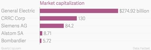 Biểu đồ giá trị vốn hoá của các công ty đường sắt lớn nhất thế giới doanhnhansaigon