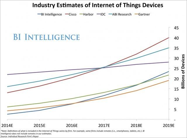 Ước lượng tổng thiết bị IoT toàn cầu, tính theo năm.