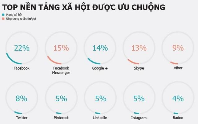 C:\Users\ASUS\Desktop\Cac bai viet tren blogs\facebookbanking lieu co tro thanh hien thuc\top nen tang xa hoi duoc ua chuong.bmp