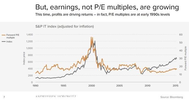 Lợi nhuận gia tăng, chứ không phải tỉ số P/E