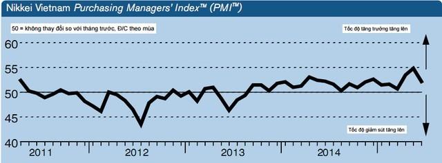Chỉ số Nhà quản trị Mua hàng (PMI) của ngành sản xuất Việt Nam đã giảm xuống 52,2 điểm vào tháng 6/2015.