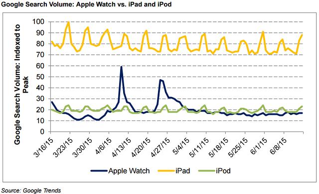Biểu đồ cho thấy lượng tìm kiếm trên Google về Apple Watch thấp hơn hẳn iPad và iPod.
