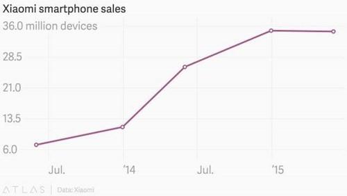 Xiaomi,Apple,câu chuyện kinh doanh,kinh doanh,doanh số,smartphone, điện thoại thông minh,