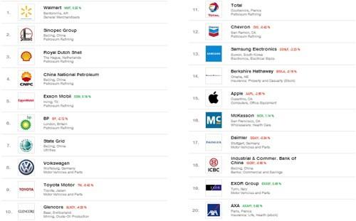 Fortune 500: Samsung và Apple cạnh tranh quyết liệt về doanh thu - ảnh 1