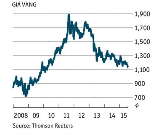 Giá vàng thế giới giảm doanhnhansaigon