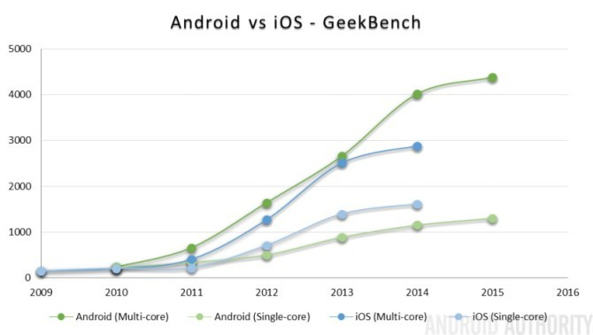 Thời đại của những chiếc Android chậm, giật đã kết thúc: ngày nay, ngay cả những chiếc smartphone giá rẻ cũng có hiệu năng đủ mạnh cho các tác vụ hàng ngày và thậm chí là một số tựa game vừa phải. Hãy cùng nhìn lại 5 năm tiến hóa của smartphone.