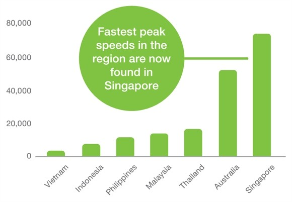 Thi truong smartphone Viet Nam: Tang truong nhanh nhat, mang 3G cham nhat