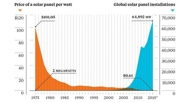Solar energy cost and installed capacity chart