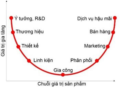 """Gia công xếp vị trí thấp nhất trong mô hình """"nụ cười Stan Shi"""". Dệt may, da giày và nhiều ngành nghề khác của Việt Nam đang nằm ở vị trí này"""