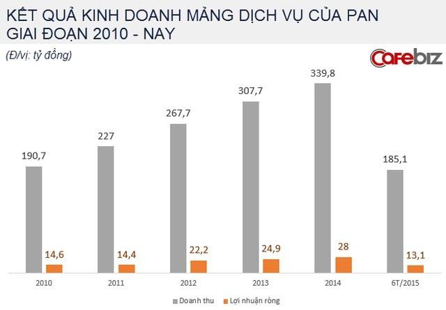 Theo dõi kết quả kinh doanh 5 năm gần nhất, mảng dịch vụ vệ sinh công nghiệp của công ty này vẫn có tăng trưởng khá đều đặn. Doanh thu 6 tháng đầu năm của mảng này đạt 185 tỷ đồng, lợi nhuận ròng tương ứng đạt 13 tỷ đồng.