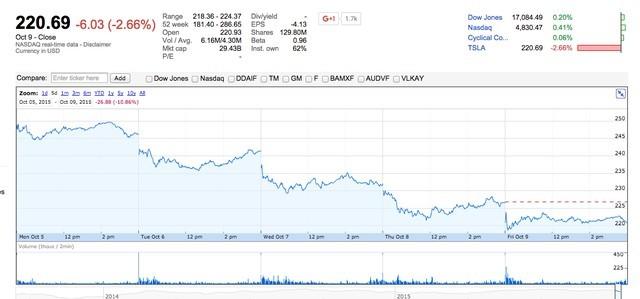 Giá cổ phiếu Tesla sụt giảm