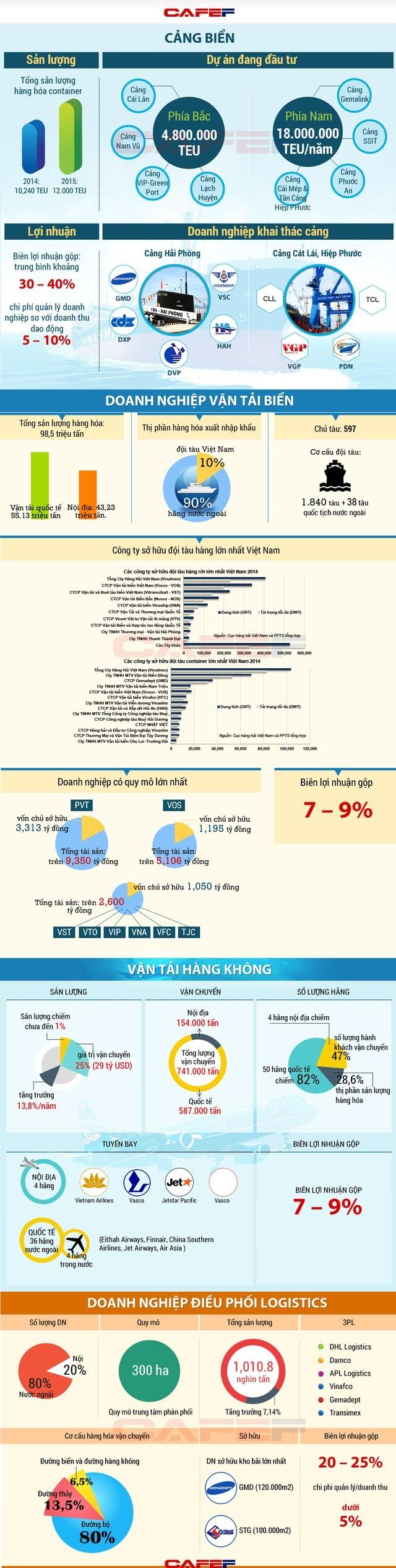 Nguồn: Tổng cục Thống kê và FPTS tổng hợp