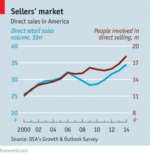 Doanh số trực tiếp tại thị trường Mỹ.