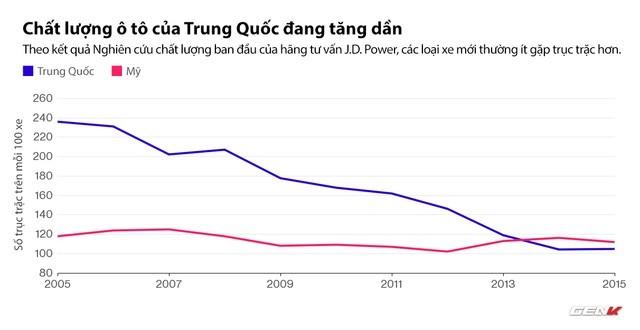 Biểu đồ cho thấy sự cải thiện đáng ghi nhận trong công nghệ sản xuất ô tô của Trung Quốc.