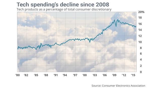 Chi tiêu cho đồ công nghề của khách hàng cá nhân từ 1980 đến 2015, đạt đỉnh vào năm 2008 và giảm dần đến nay
