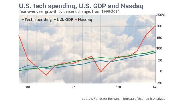 Chi tiêu cho thiết bị công nghệ tại Mỹ, GDP của Mỹ và chỉ số NASDAQ từ 1999 đến 2014