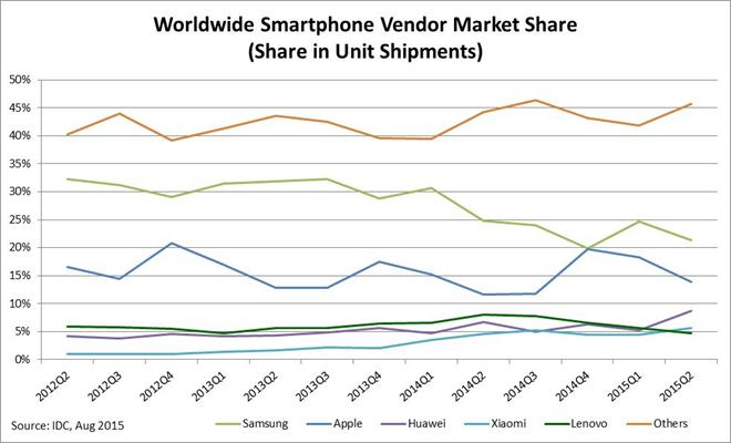 Thị phần smartphone theo hãng sản xuất từ IDC từ 2012 - 2015.