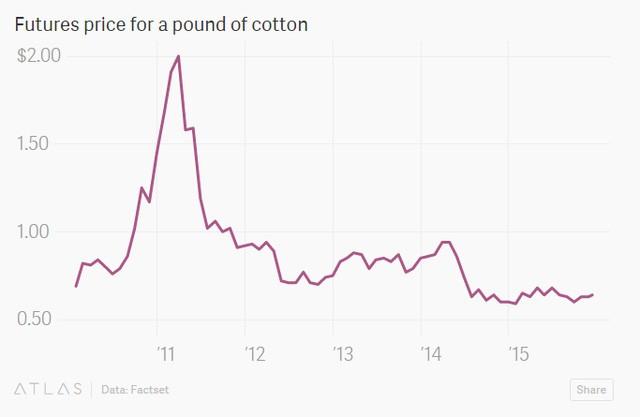 Giá mỗi pound bông trên thị trường kỳ hạn
