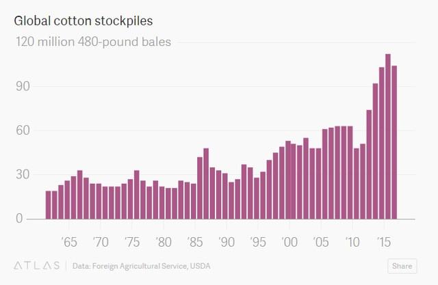 Lượng tồn kho bông trên thế giới (đo lường theo triệu kiện kiện bông khối lượng 480 pound)