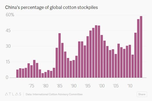 Tỷ lệ tồn kho bông của Trung Quốc trên toàn cầu