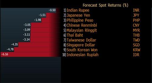 Các đồng tiền châu Á sẽ tiếp tục mất giá mạnh trong 2016? 1