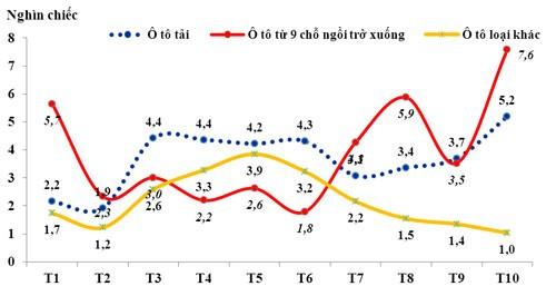 Biểu đồ thể hiện lượng ô tô nhập khẩu từ tháng 1 đến tháng 10-2015. Nguồn: Tổng cục Hải quan