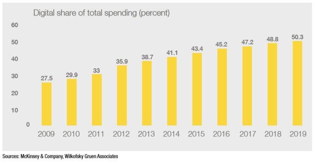 Tỷ trọng chi tiêu cho các ấn phẩm điện tử (%)